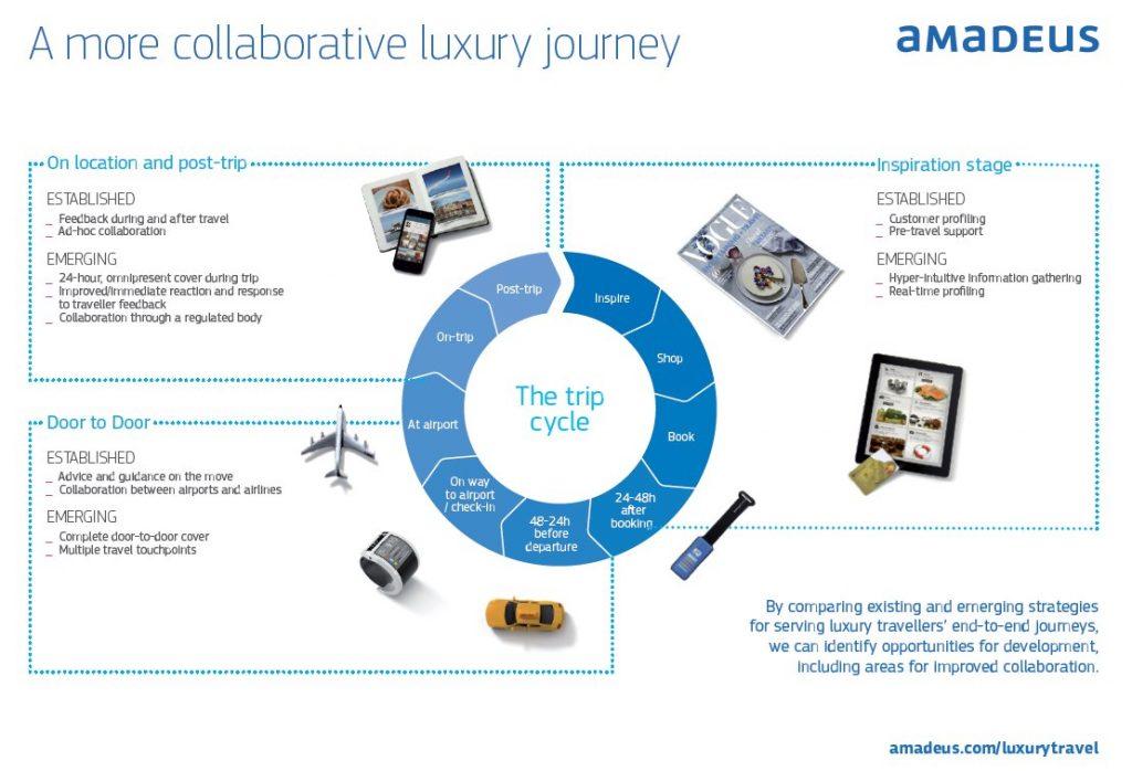 amadeus_Collaborative luxury journey