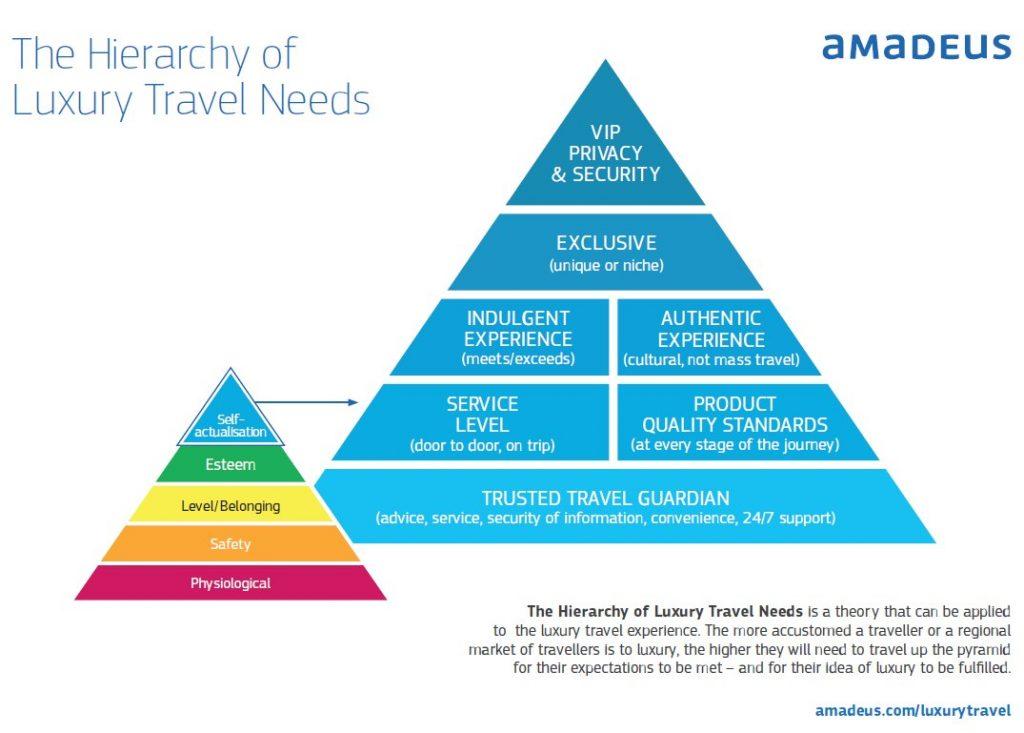 amadeus_Hierarchy of Luxury Travel needs