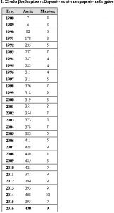 blue_flags_statistics