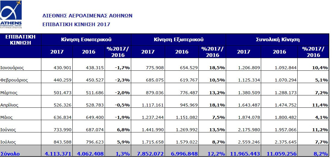 Athens Airport Statistic