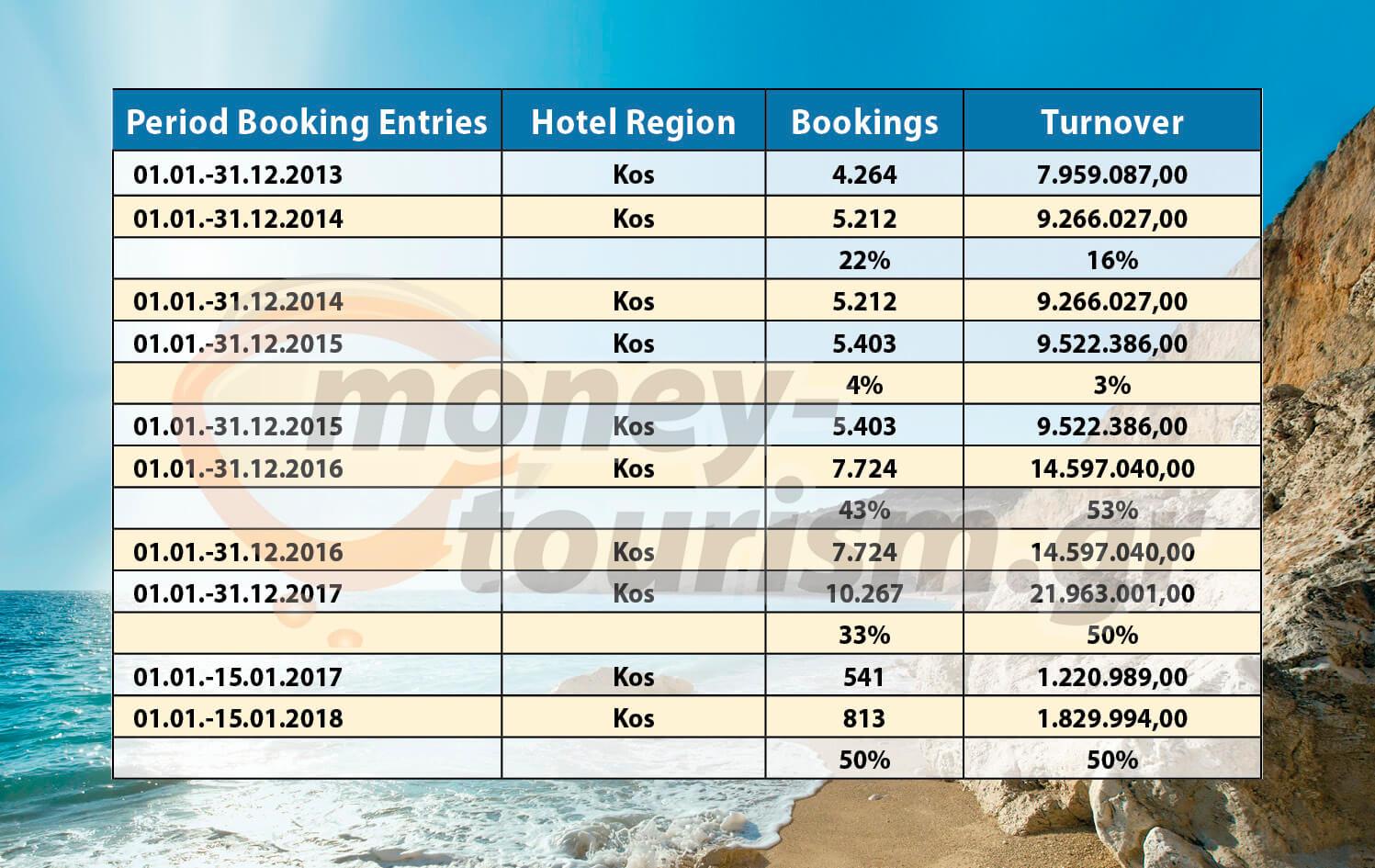 money tourism