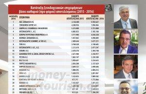 ΑΠΟΚΛΕΙΣΤΙΚΟ   Αυτά είναι τα 40 πιο κερδοφόρα ξενοδοχεία στην Ελλάδα.. 6dd5cec1c8e