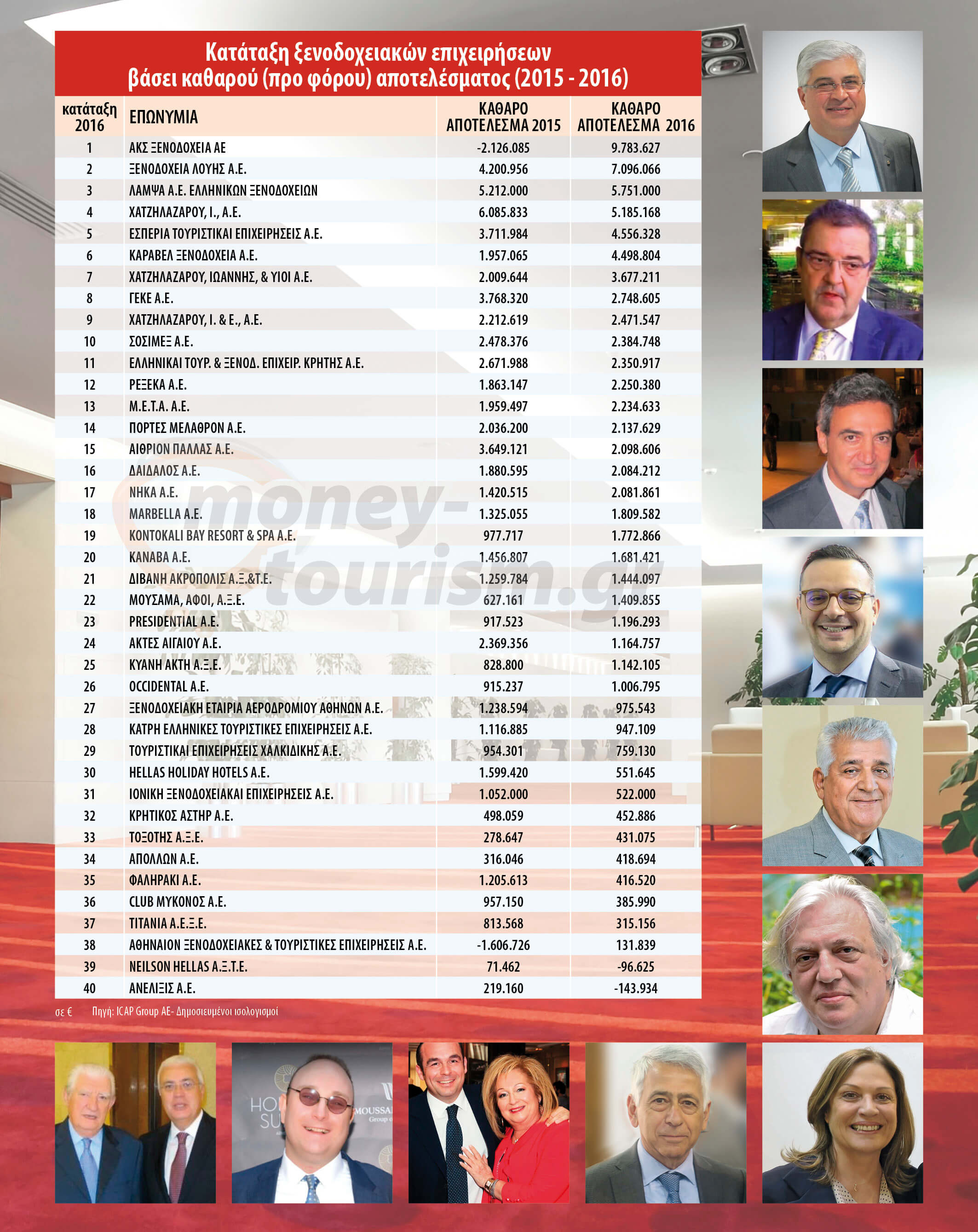 icap. Την λίστα με τις 40 πλέον κερδοφόρες ξενοδοχειακές επιχειρήσεις στην  Ελλάδα ... 7f2946bb6e8