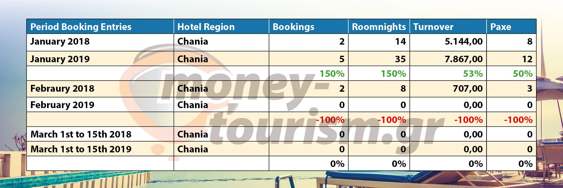 money tourism data