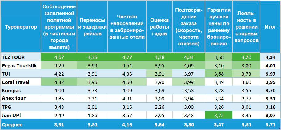 rating.winter