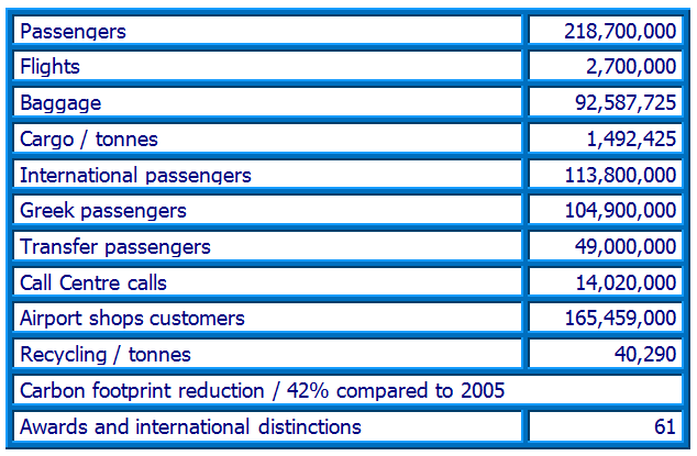 15 years in numbers